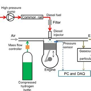 Research paper on hydrogen operated ic engine